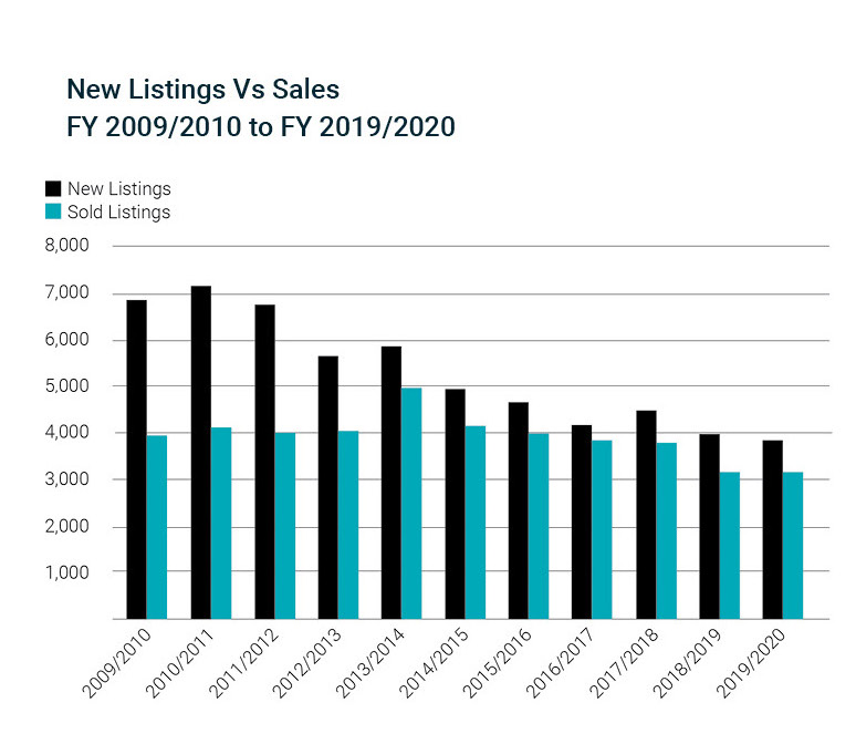 New-vs-sold-listings-graph